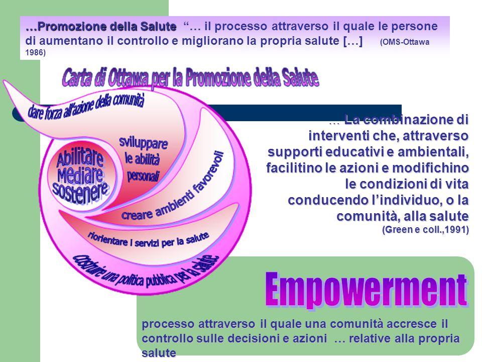 …Promozione della Salute … il processo attraverso il quale le persone di aumentano il controllo e migliorano la propria salute […] (OMS-Ottawa 1986)